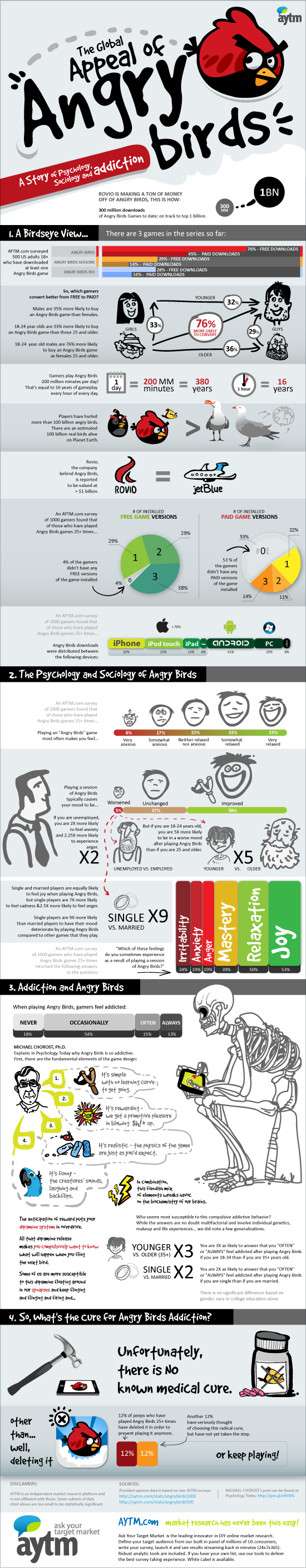 [Infographic] Angry Birds Addiction