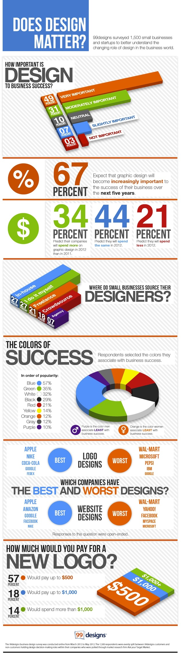 Does Graphic Design Matter To Small Business Infographic – Responsibilities of a Graphic Designer
