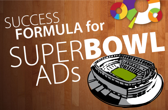Success formula for Superbowl ADs [INFOGRAPHIC]