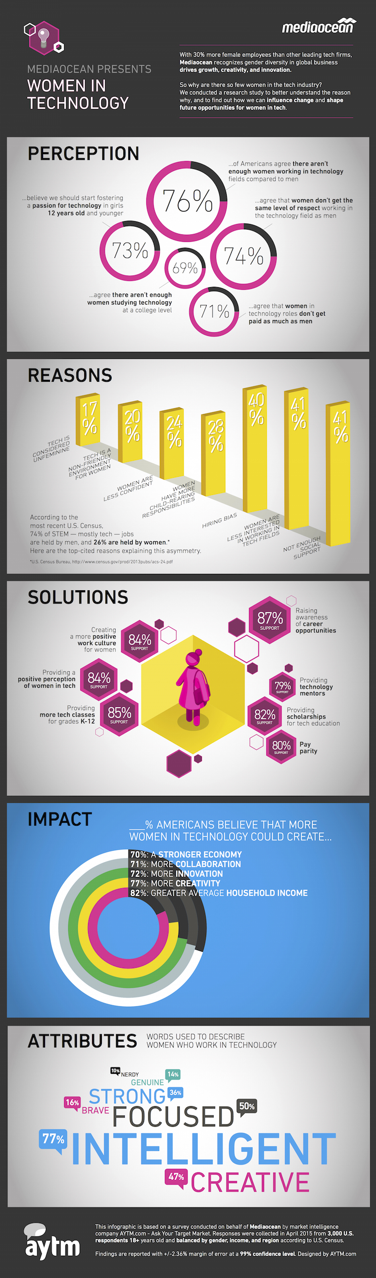 Mediaocean Women in Tech Infographic