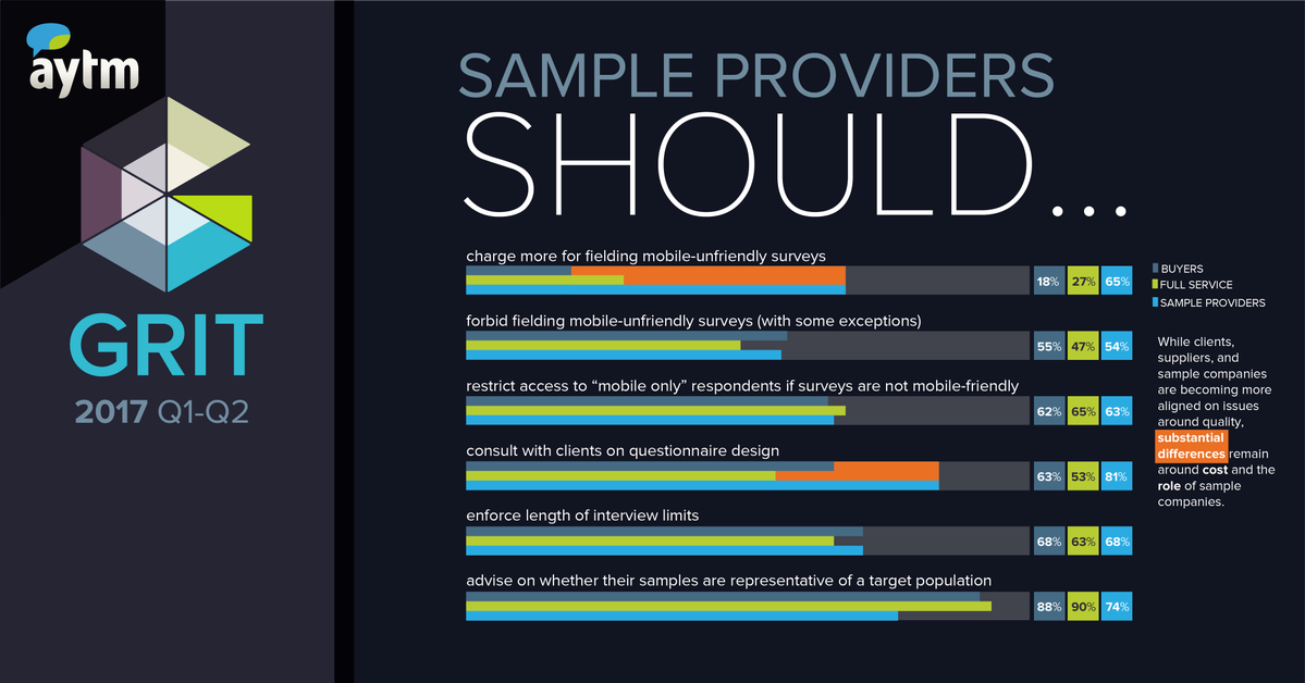 What are market sample providers expected to provide?