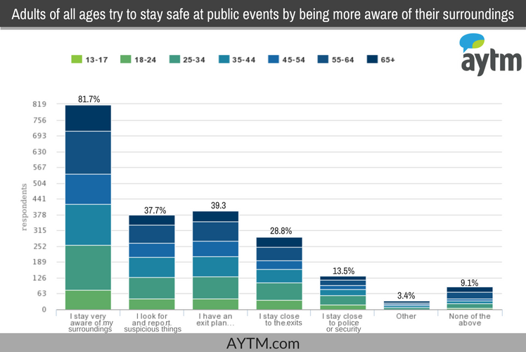 safety at public events chart 4