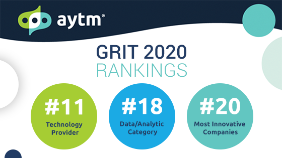 Aytm Ranks Top 11 Technology Provider in GreenBook GRIT Report